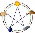 Магія є дверима, через які зло входить в життя людини