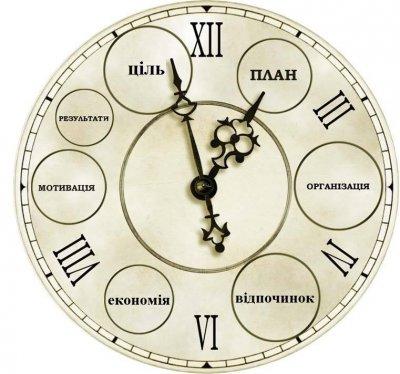 Як правильно спланувати свій час.
